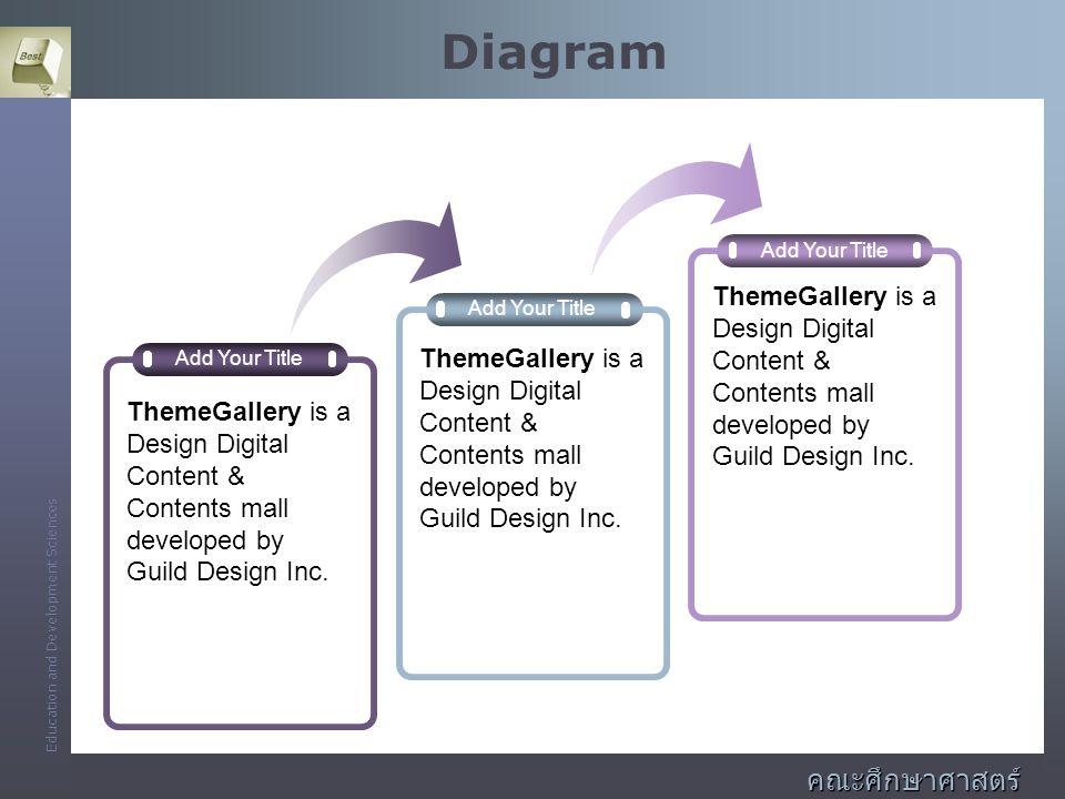 Diagram คณะศึกษาศาสตร์และพัฒนศาสตร์