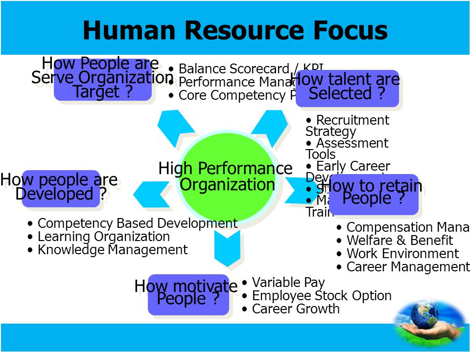 Human Resource Focus How People are Serve Organization Target