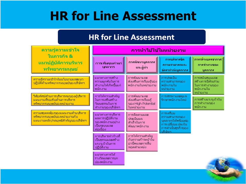 HR for Line Assessment