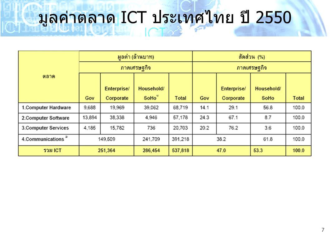 มูลค่าตลาด ICT ประเทศไทย ปี 2550