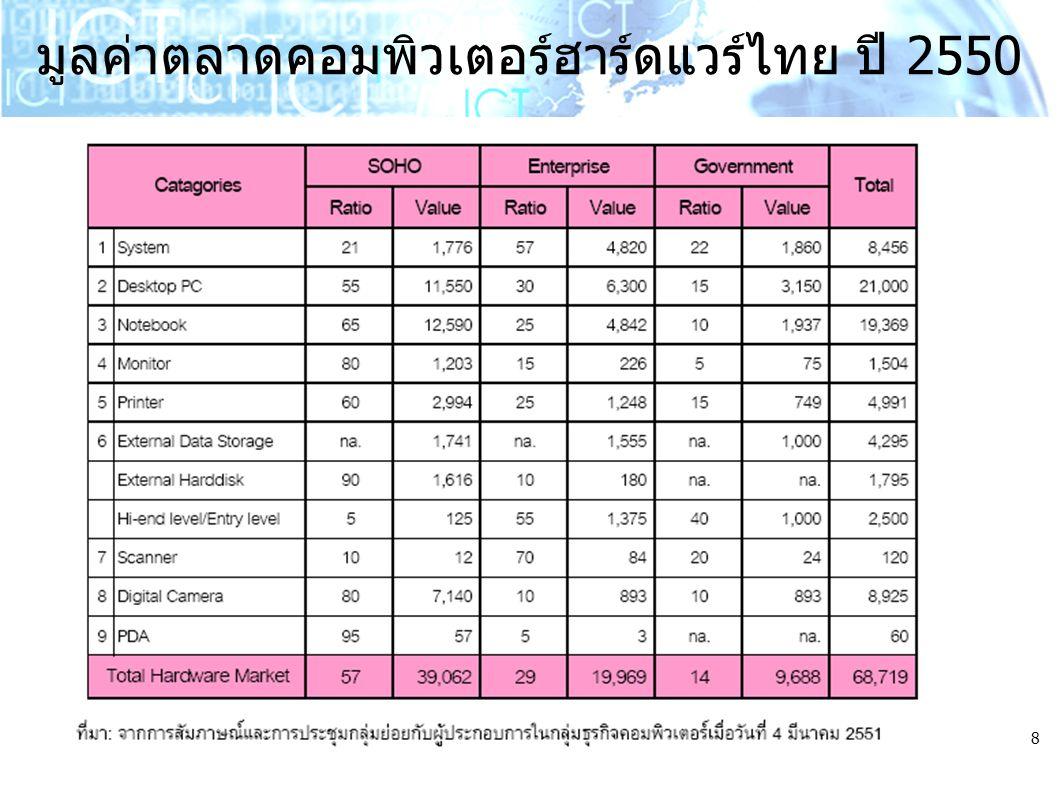 มูลค่าตลาดคอมพิวเตอร์ฮาร์ดแวร์ไทย ปี 2550