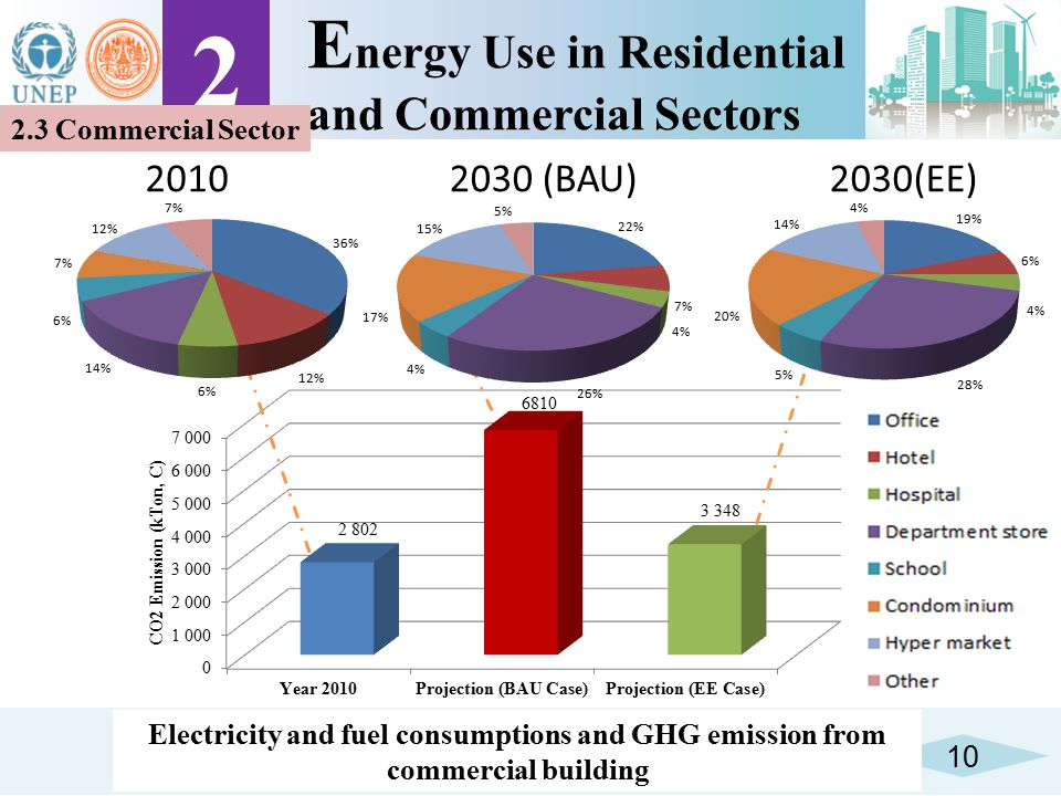 2 Energy Use in Residential and Commercial Sectors 2010 2030 (BAU)