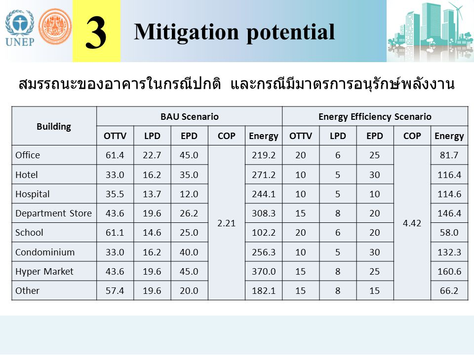 Energy Efficiency Scenario
