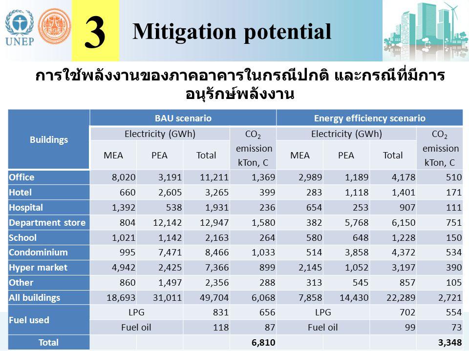 3 Mitigation potential. การใช้พลังงานของภาคอาคารในกรณีปกติ และกรณีที่มีการอนุรักษ์พลังงาน. Buildings.
