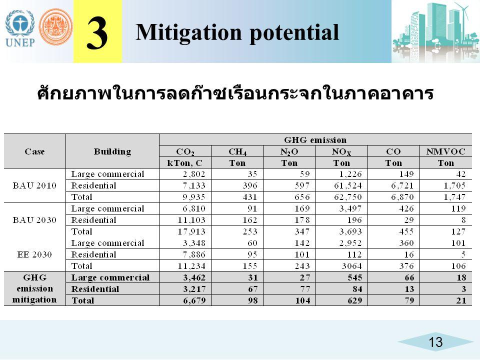 3 Mitigation potential ศักยภาพในการลดก๊าซเรือนกระจกในภาคอาคาร