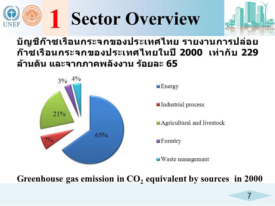 1 Sector Overview. บัญชีก๊าซเรือนกระจกของประเทศไทย รายงานการปล่อยก๊าซเรือนกระจกของประเทศไทยในปี 2000 เท่ากับ 229 ล้านตัน และจากภาคพลังงาน ร้อยละ 65.