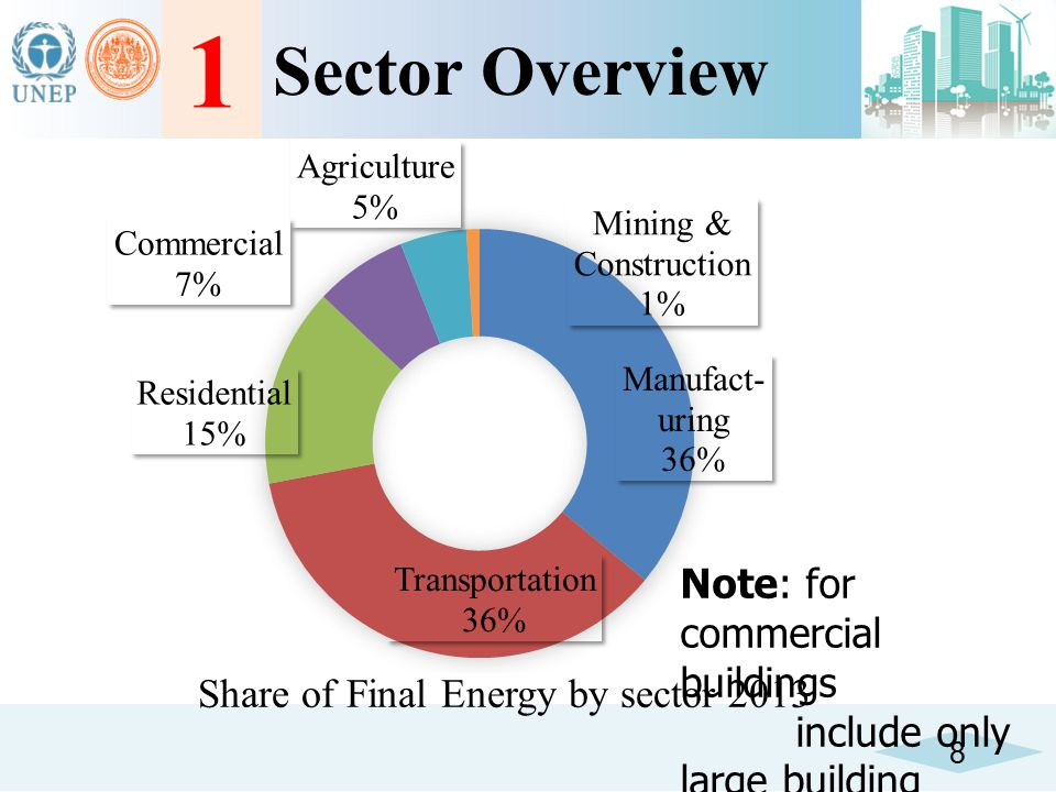 1 Sector Overview Note: for commercial buildings