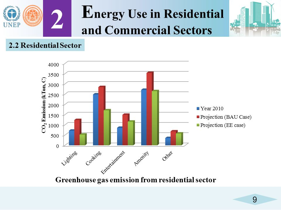 Greenhouse gas emission from residential sector