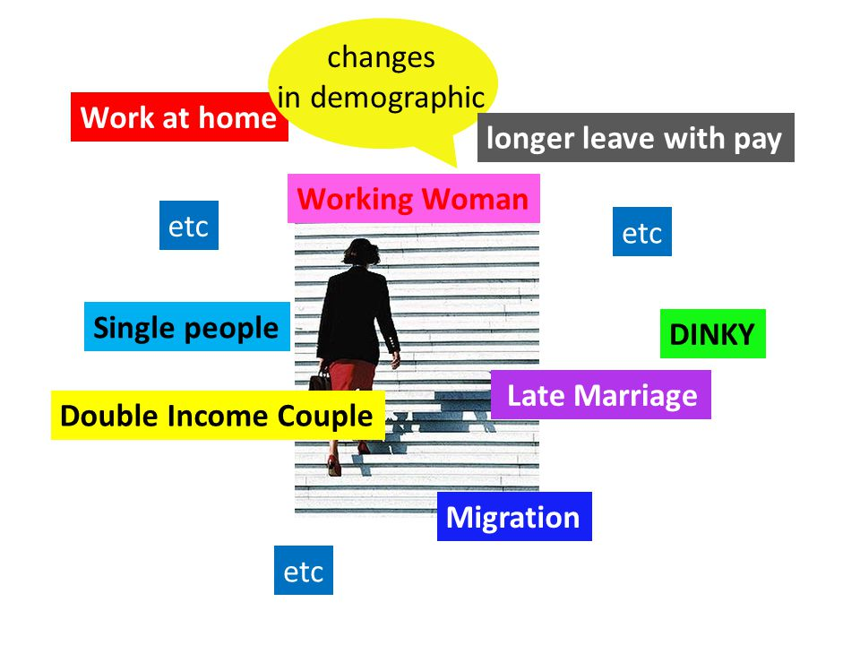changes in demographic. Work at home. longer leave with pay. Working Woman. etc. etc. Single people.
