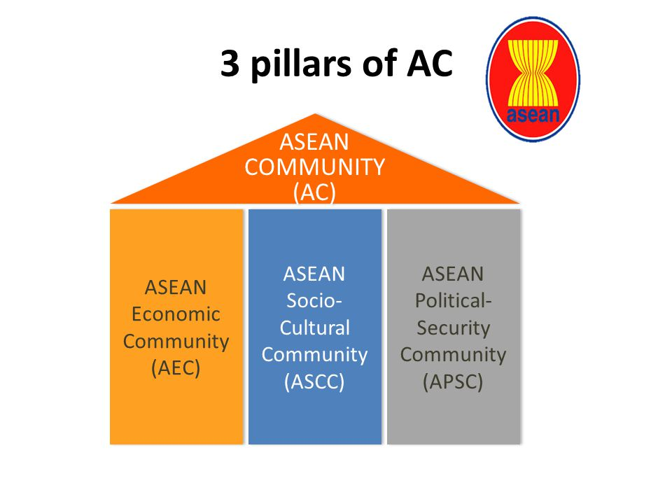 3 pillars of AC ASEAN COMMUNITY (AC) ASEAN Economic Community (AEC)