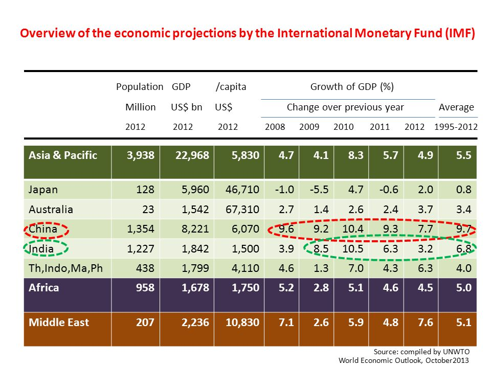 Overview of the economic projections by the International Monetary Fund (IMF)