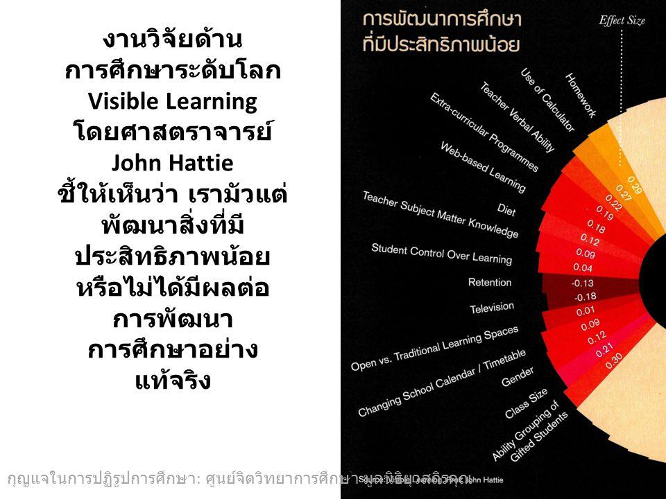 งานวิจัยด้านการศึกษาระดับโลก Visible Learning