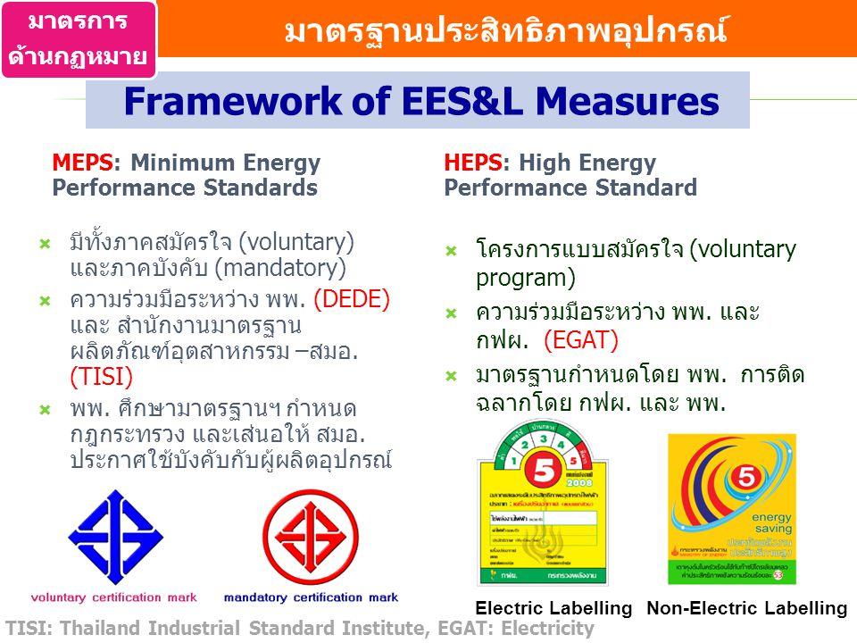มาตรฐานประสิทธิภาพอุปกรณ์ Framework of EES&L Measures