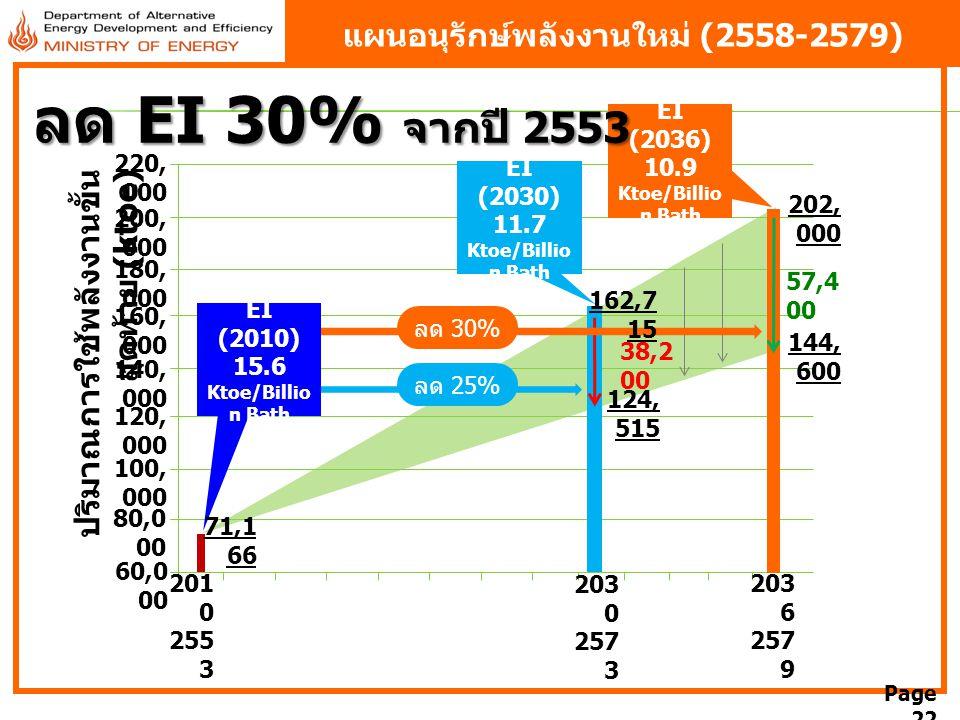 แผนอนุรักษ์พลังงานใหม่ (2558-2579)
