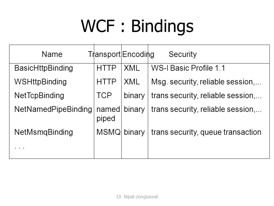 WCF : Bindings Name Transport Encoding Security