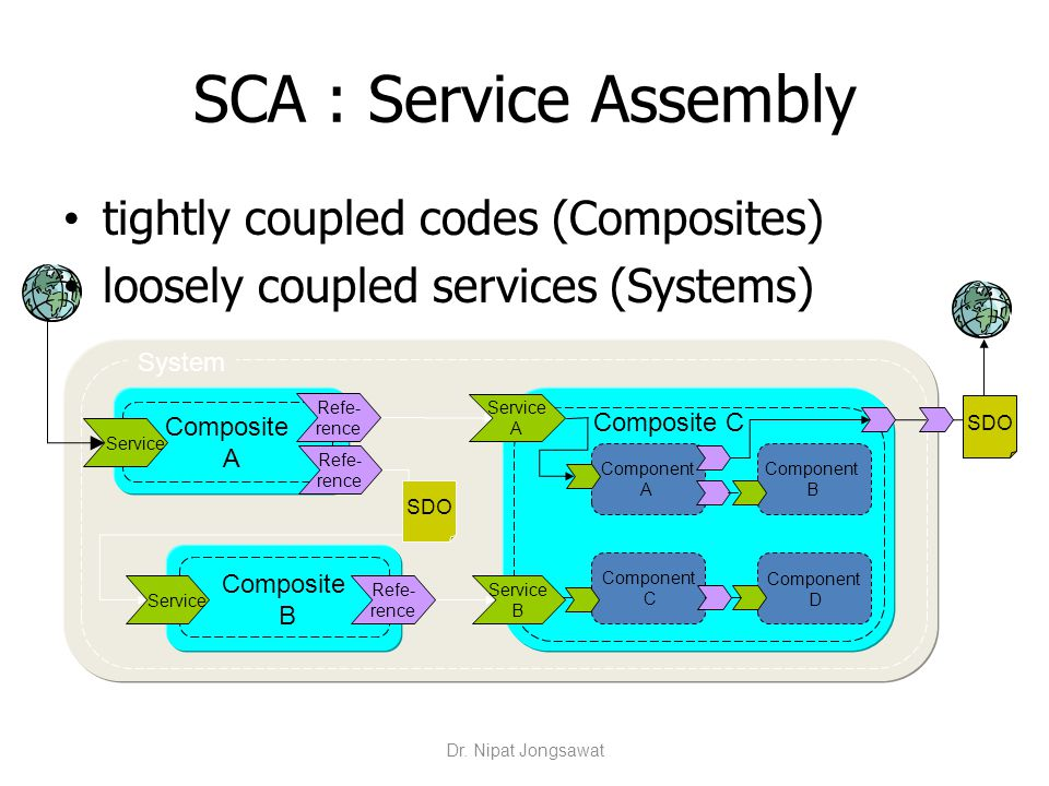 SCA : Service Assembly tightly coupled codes (Composites)