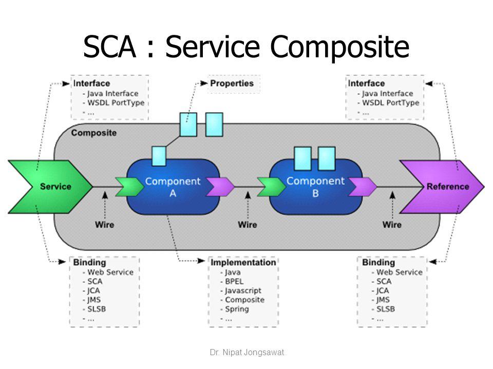 SCA : Service Composite