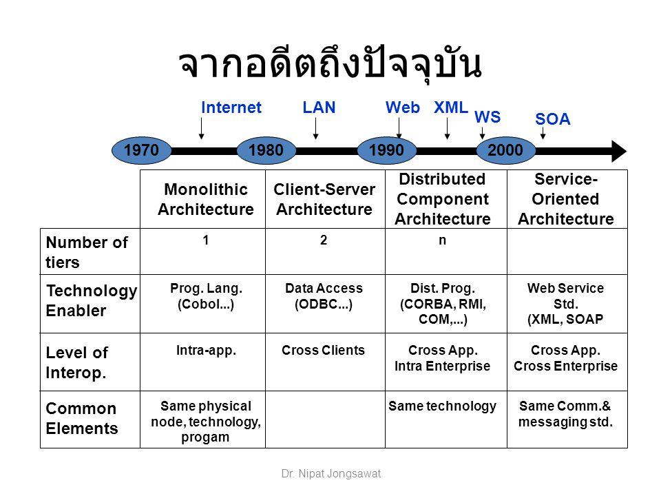 จากอดีตถึงปัจจุบัน XML WS Web LAN Internet SOA 1970 1980 1990 2000