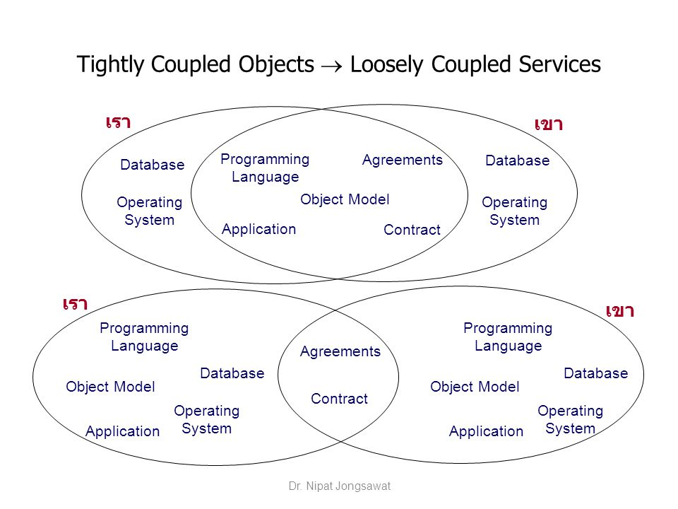 Tightly Coupled Objects  Loosely Coupled Services