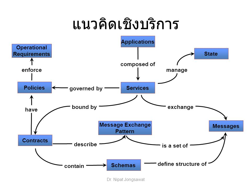 แนวคิดเชิงบริการ Applications composed of Operational Requirements