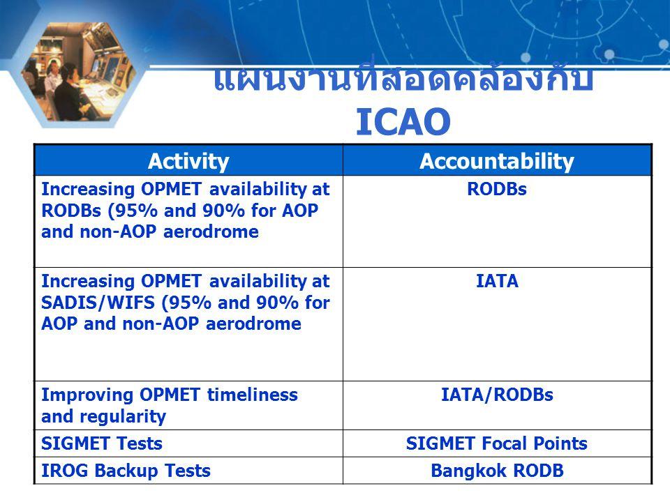 แผนงานที่สอดคล้องกับ ICAO