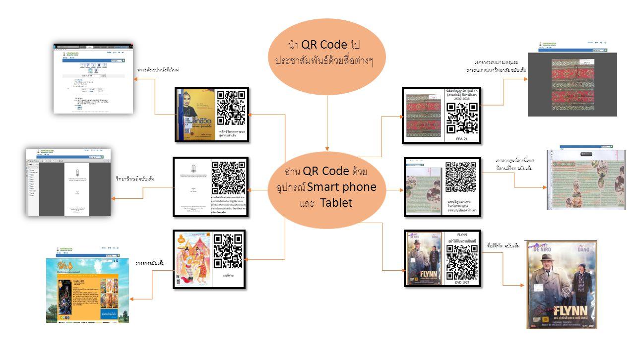 นำ QR Code ไปประชาสัมพันธ์ด้วยสื่อต่างๆ