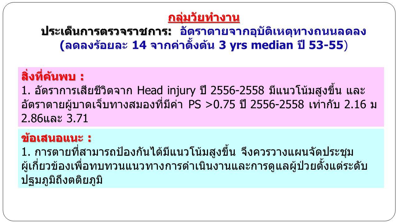 ประเด็นการตรวจราชการ: อัตราตายจากอุบัติเหตุทางถนนลดลง