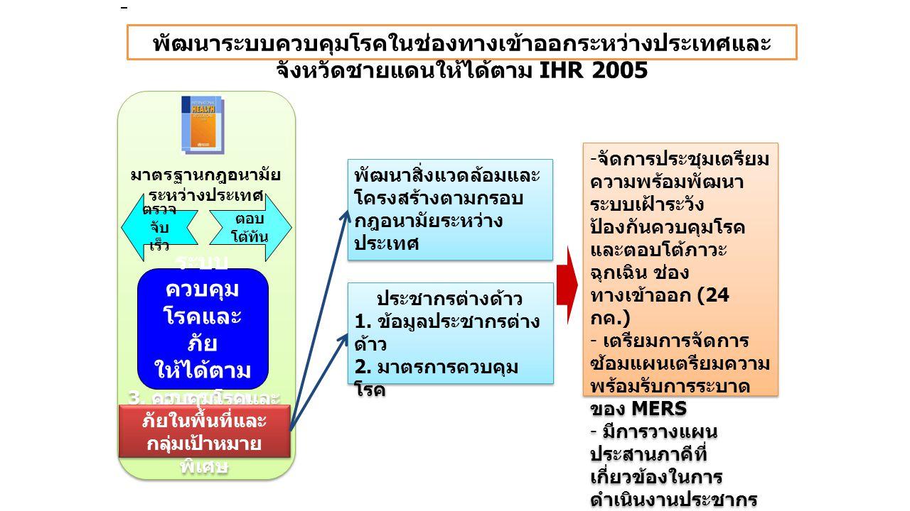 พัฒนาระบบควบคุมโรคในช่องทางเข้าออกระหว่างประเทศและจังหวัดชายแดนให้ได้ตาม IHR 2005