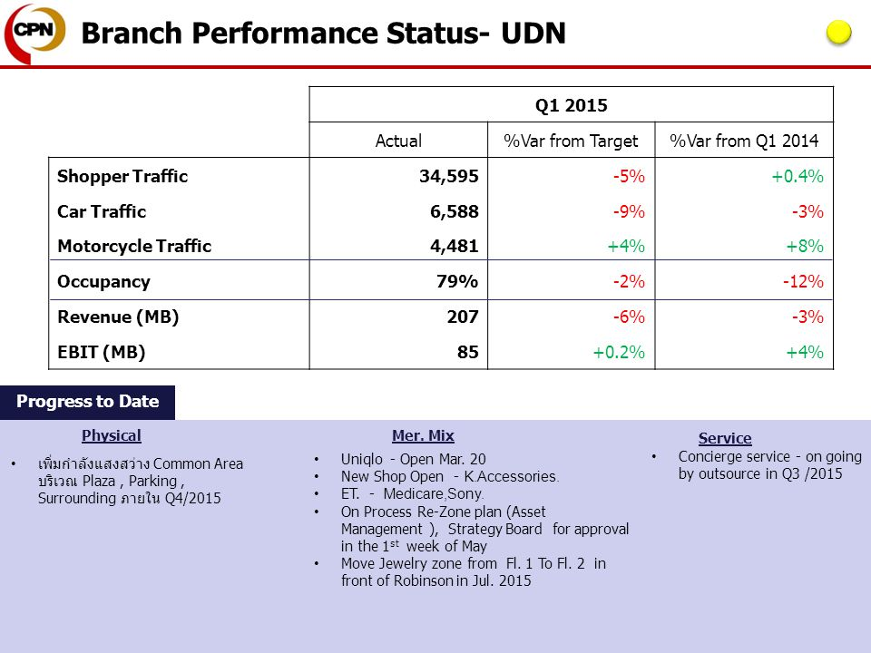 Branch Performance Status Report – Branch UDN