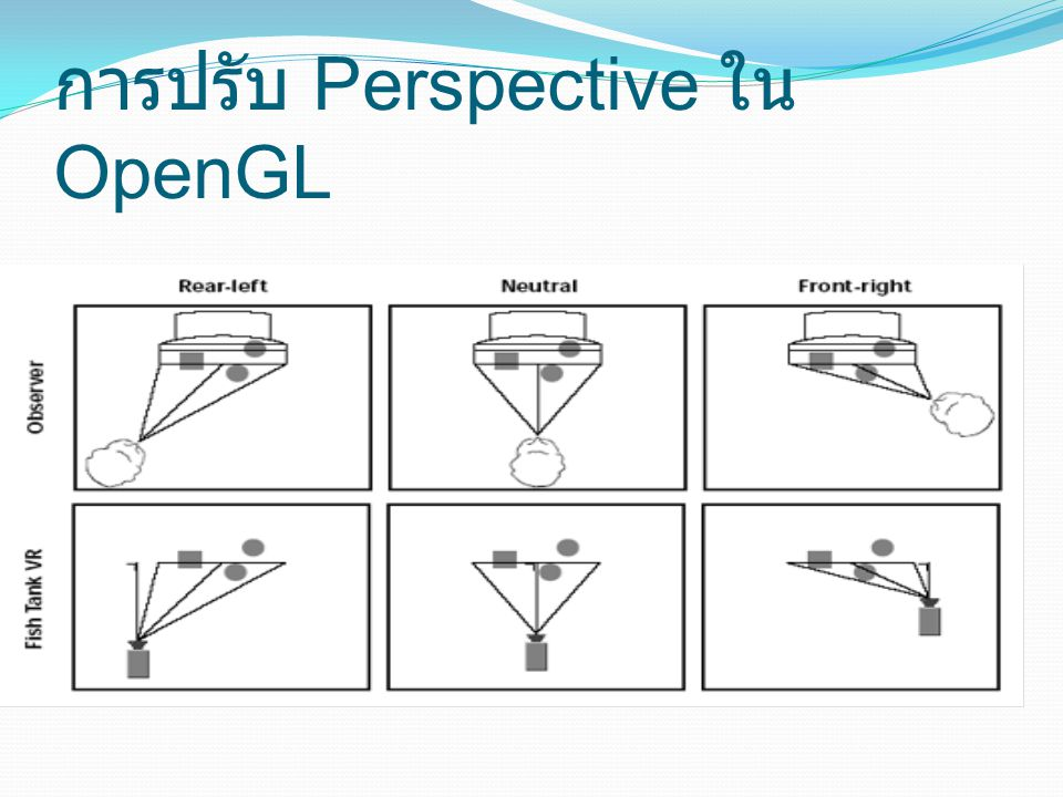 การปรับ Perspective ใน OpenGL