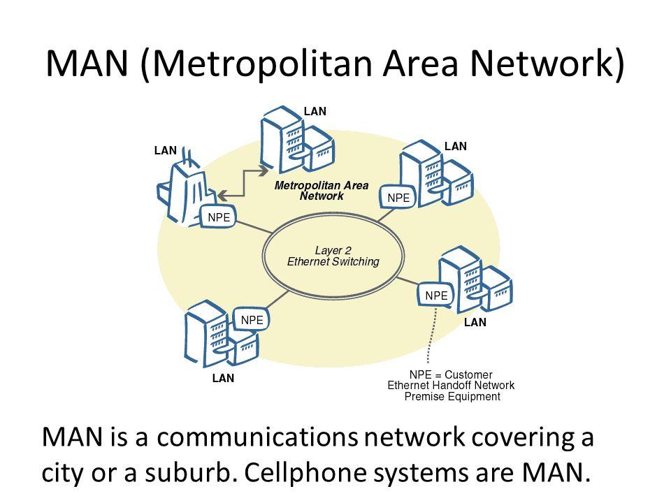 MAN (Metropolitan Area Network)
