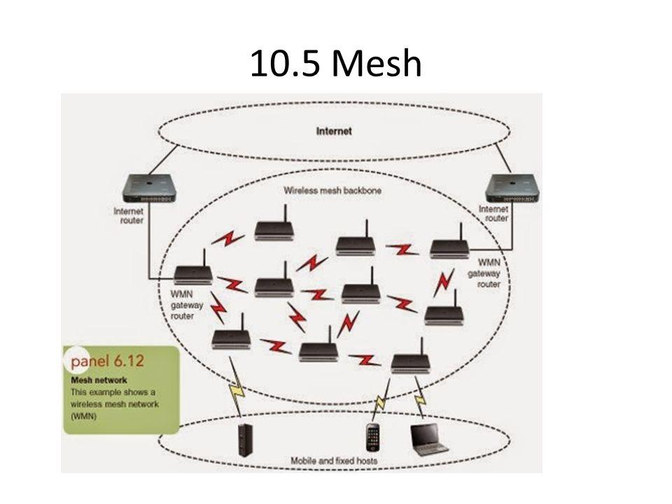10.5 Mesh