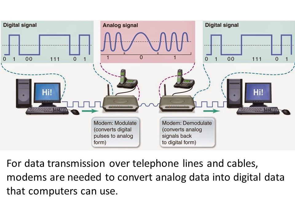 For data transmission over telephone lines and cables,