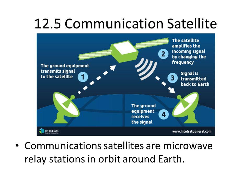 12.5 Communication Satellite