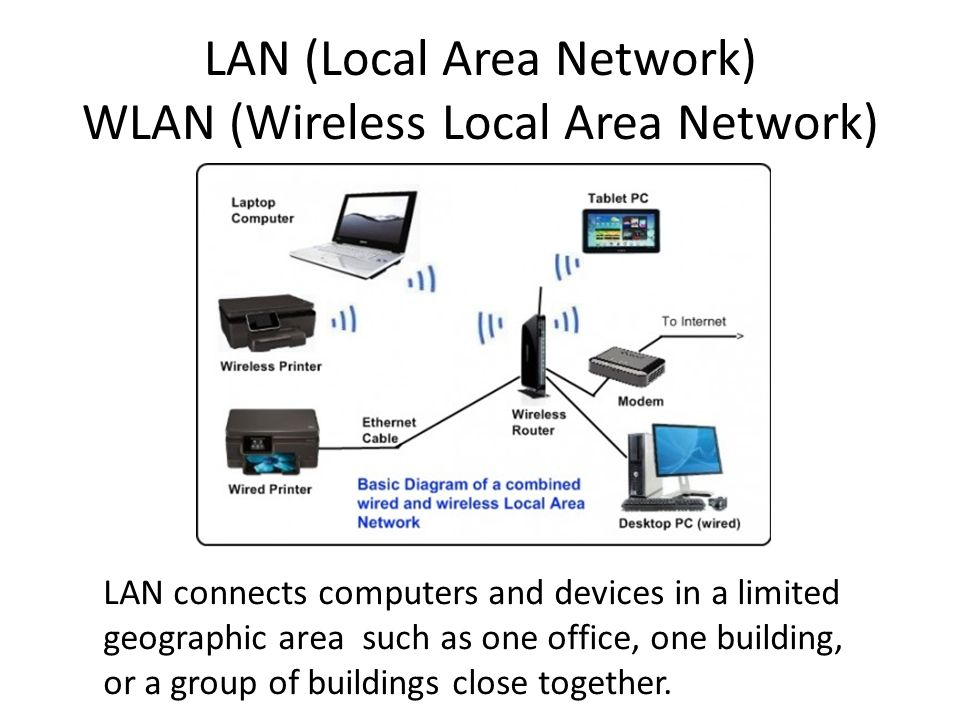 LAN (Local Area Network) WLAN (Wireless Local Area Network)