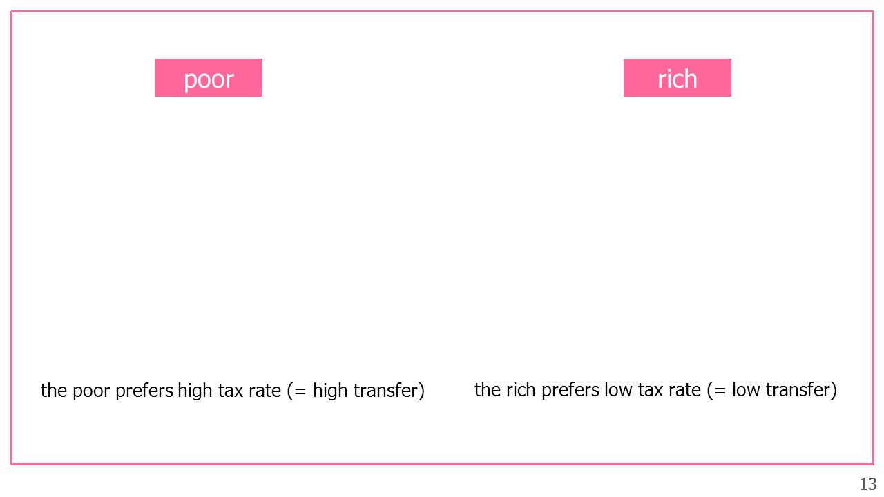 poor rich the poor prefers high tax rate (= high transfer)