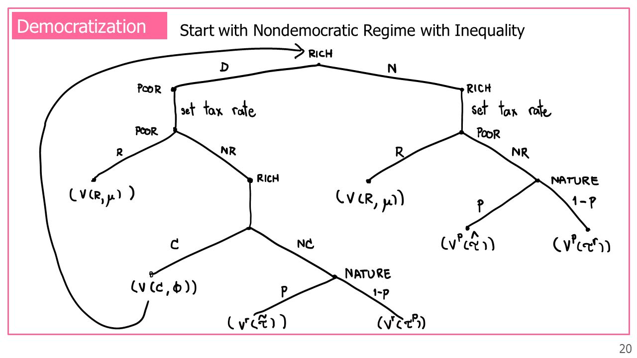 Democratization Start with Nondemocratic Regime with Inequality