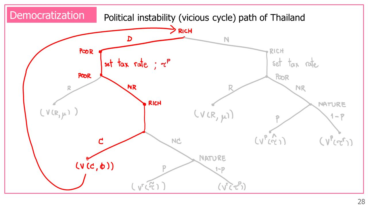 Democratization Political instability (vicious cycle) path of Thailand