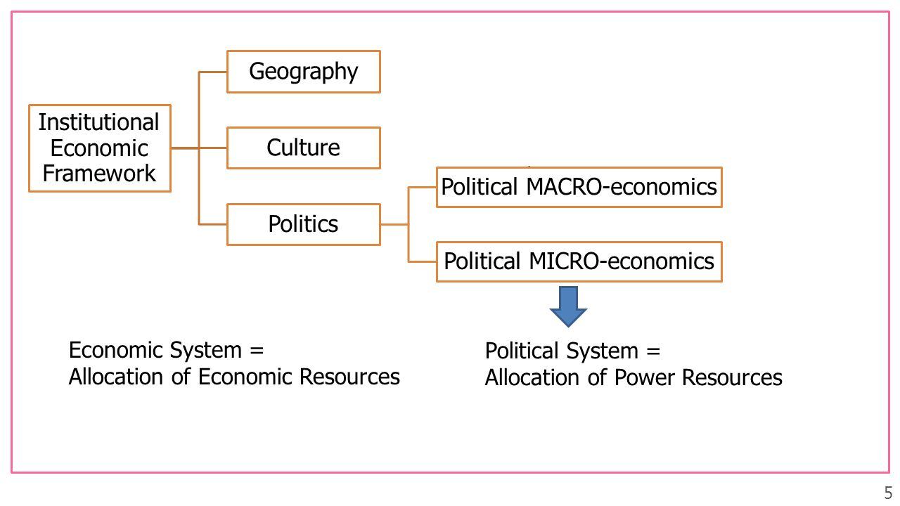 Economic System = Allocation of Economic Resources