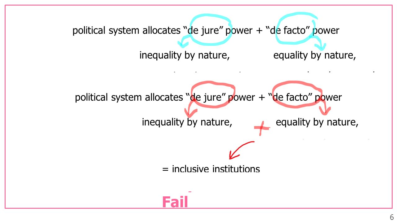 political system allocates de jure power + de facto power