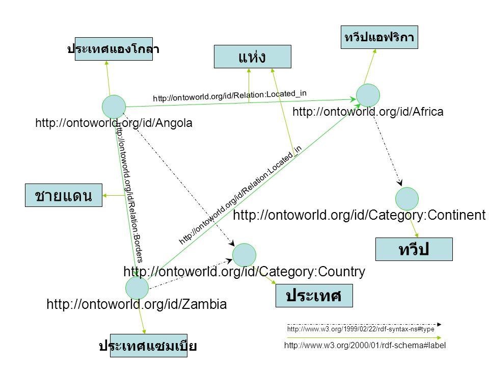 แห่ง ชายแดน ทวีป ประเทศ http://ontoworld.org/id/Category:Continent