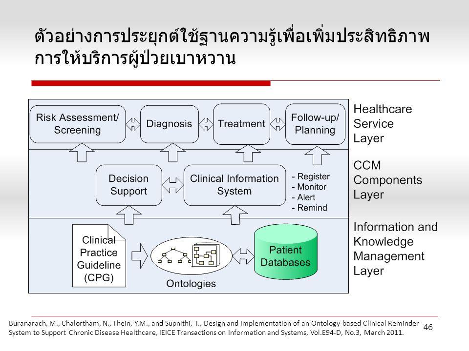ตัวอย่างการประยุกต์ใช้ฐานความรู้เพื่อเพิ่มประสิทธิภาพ การให้บริการผู้ป่วยเบาหวาน