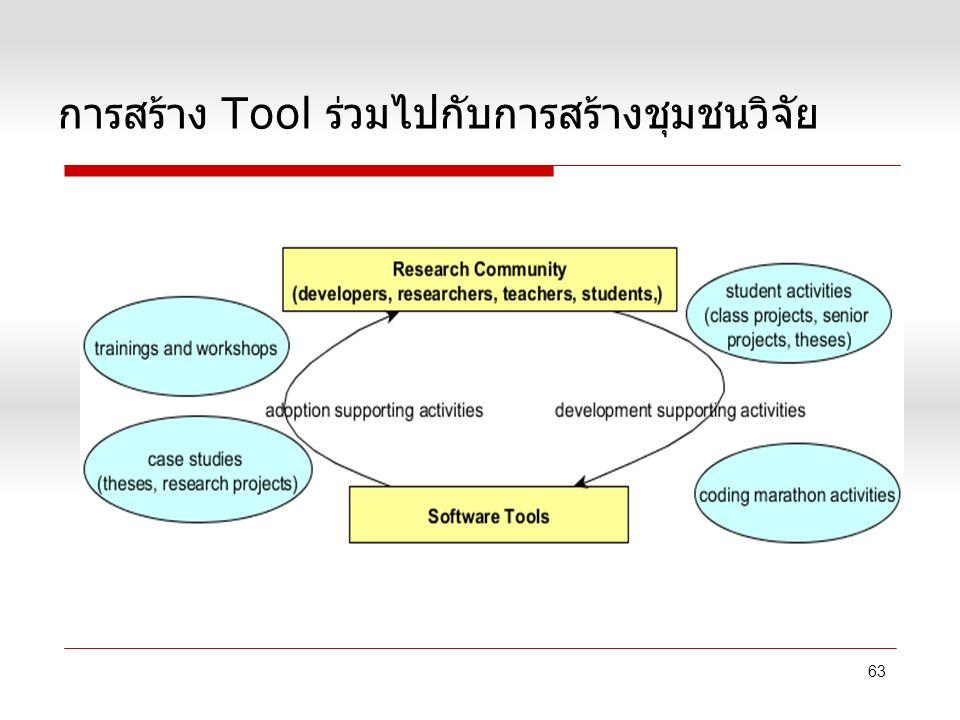 การสร้าง Tool ร่วมไปกับการสร้างชุมชนวิจัย