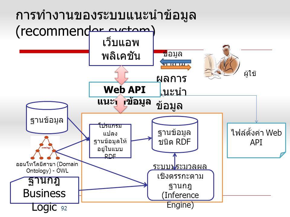 การทำงานของระบบแนะนำข้อมูล (recommender system)