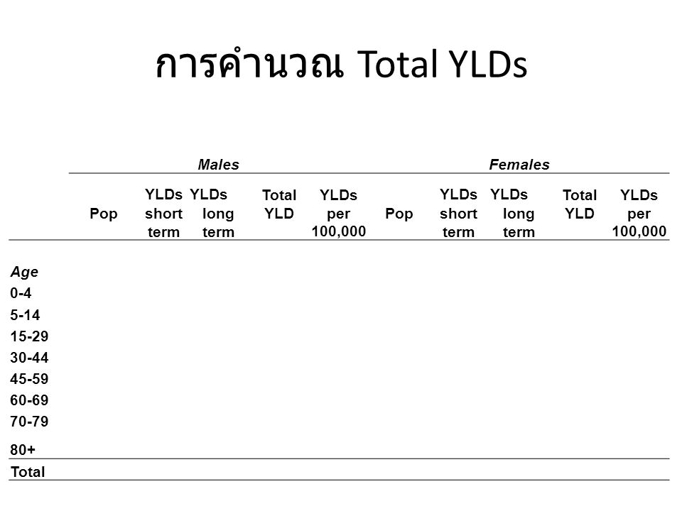 การคำนวณ Total YLDs Males Females Pop YLDs Total YLD YLDs per 100,000