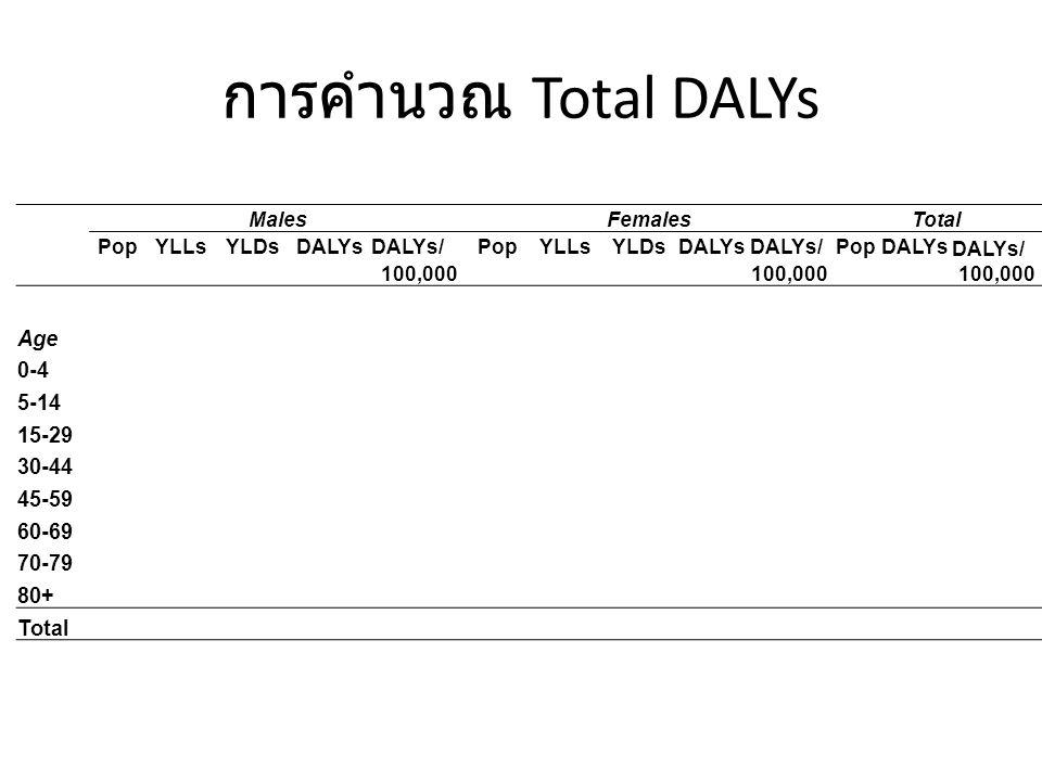 การคำนวณ Total DALYs Age 0-4 5-14 15-29 30-44 45-59 60-69 70-79 80+