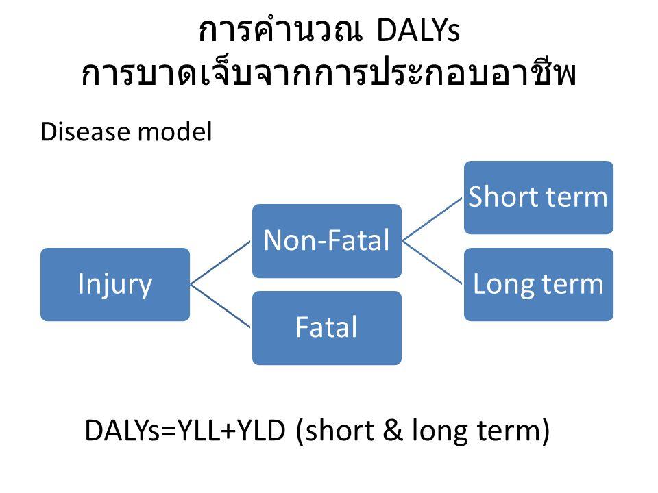 การคำนวณ DALYs การบาดเจ็บจากการประกอบอาชีพ