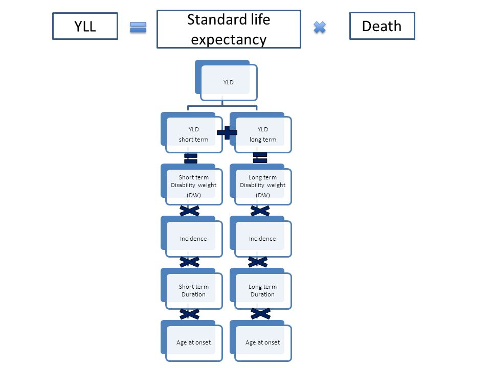 Standard life expectancy Death