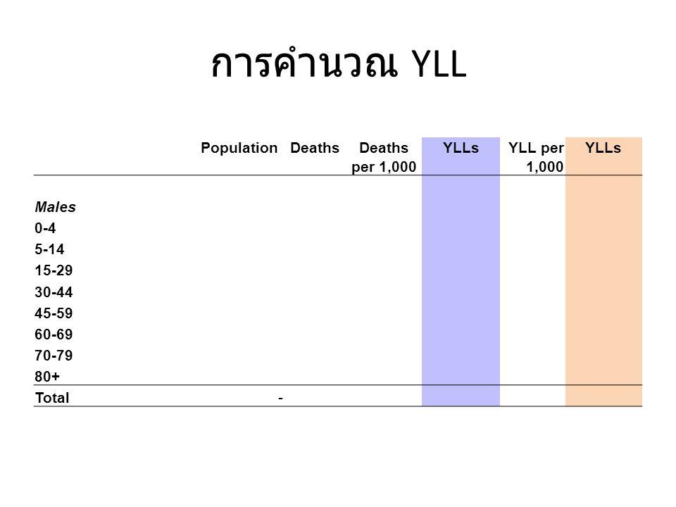 การคำนวณ YLL Population Deaths YLLs YLL per per 1,000 1,000 Males 0-4