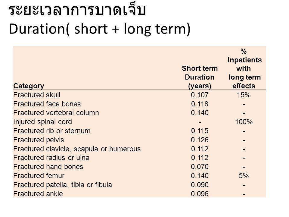 ระยะเวลาการบาดเจ็บ Duration( short + long term)